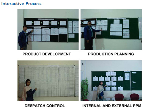 interactive-process